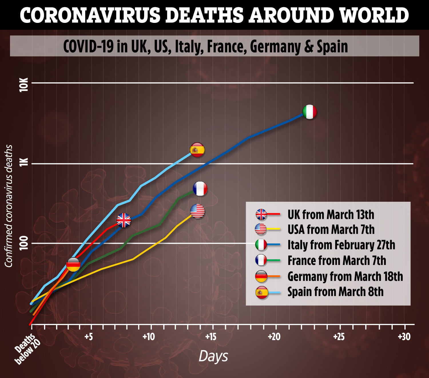Coronavirus kills 793 people in a single DAY in Italy as convoys of army trucks ferry bodies to cemeteries 2