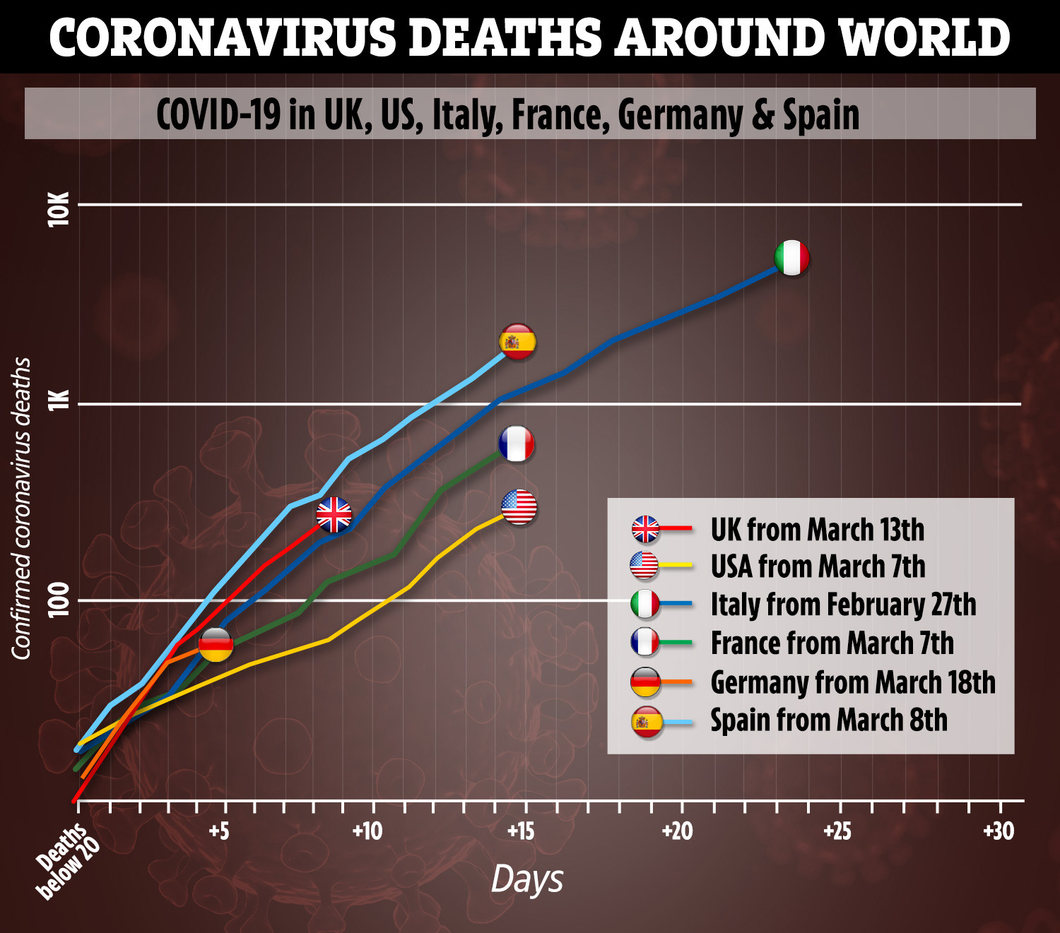 Death toll in Italy falls for SECOND consecutive day as coronavirus claims 602 new victims – The Sun 2