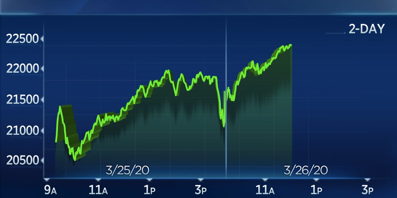Dow rallies 1,100 points, lifting its 3-day gains to 20%