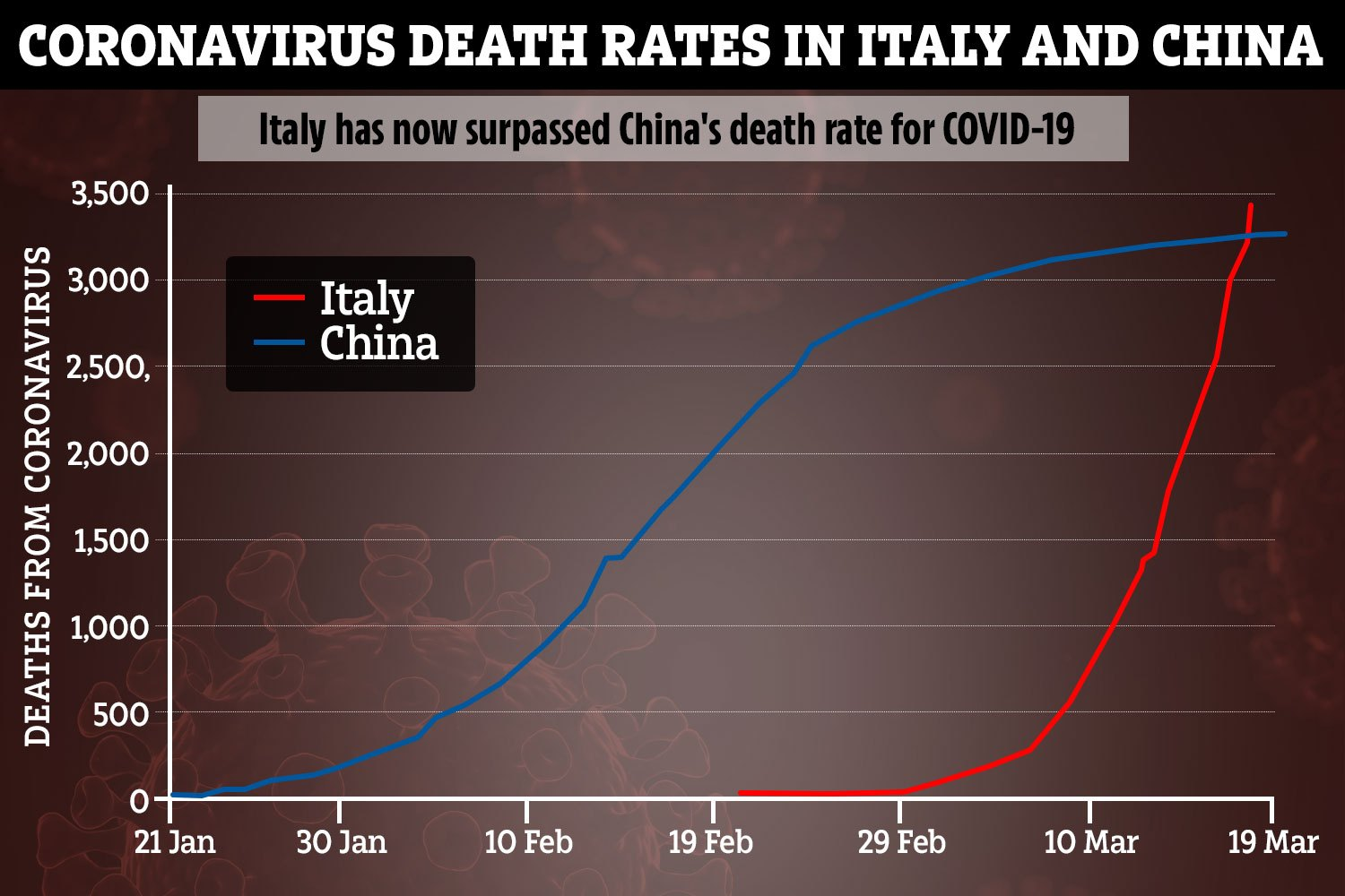 Italy's death toll has surged past China - where the outbreak started